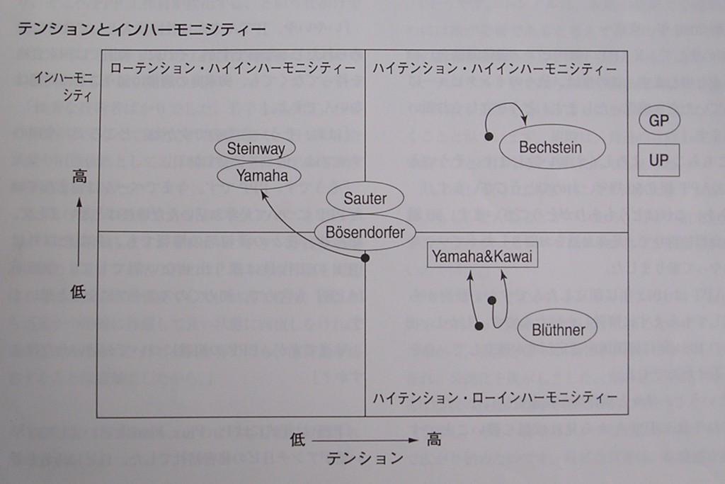 インハーモニシティーとテンションの分布図